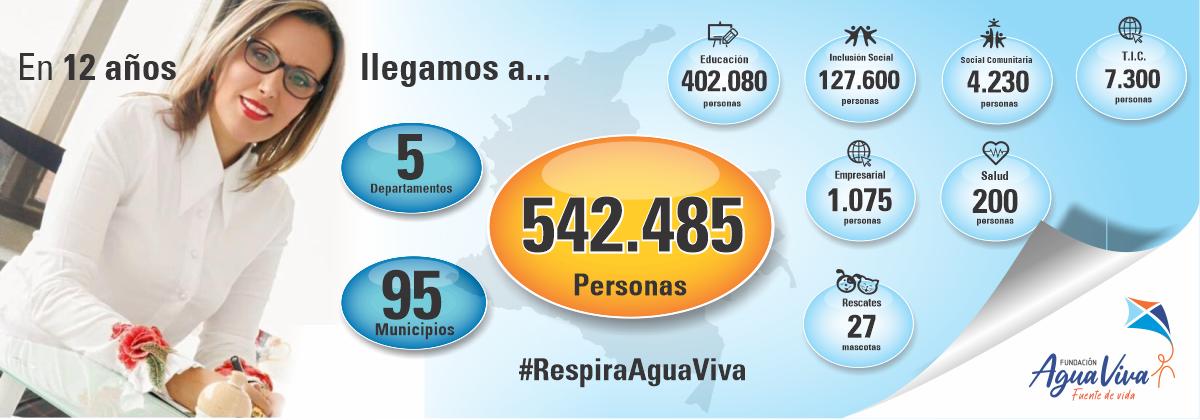 Trayectoria Fundación Agua Viva